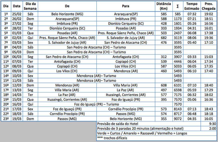 Planejamento viagem de moto Atacama